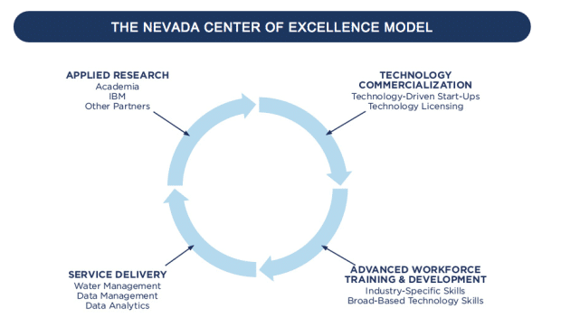 THE NEVADA CENTER OF EXCELLENCE MODEL